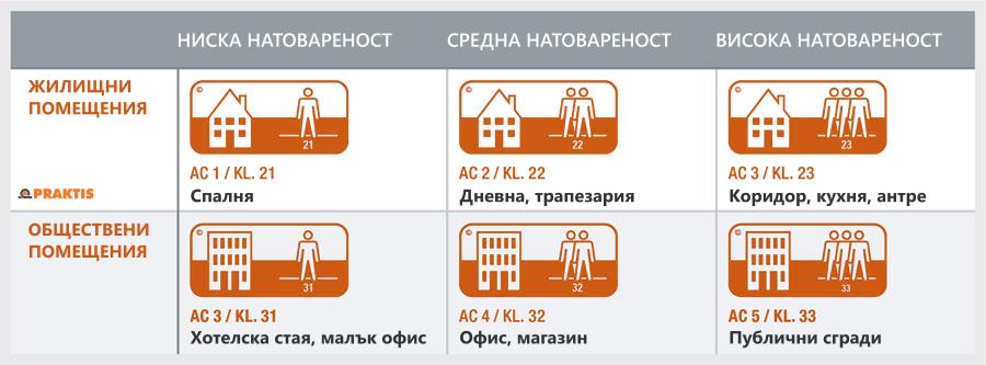 Таблица износоустойчивост ламиниран паркет